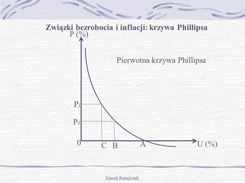 Marek Ratajczak P (%) U (%) P1P1 A B P0P0 Związki bezrobocia i inflacji: krzywa Phillipsa 0 C Pierwotna krzywa Phillipsa