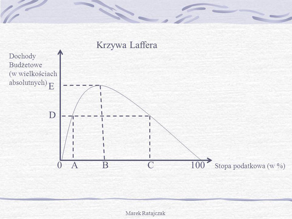 Marek Ratajczak Krzywa Laffera Dochody Budżetowe (w wielkościach absolutnych) 0 A B C 100 Stopa podatkowa (w %) D E