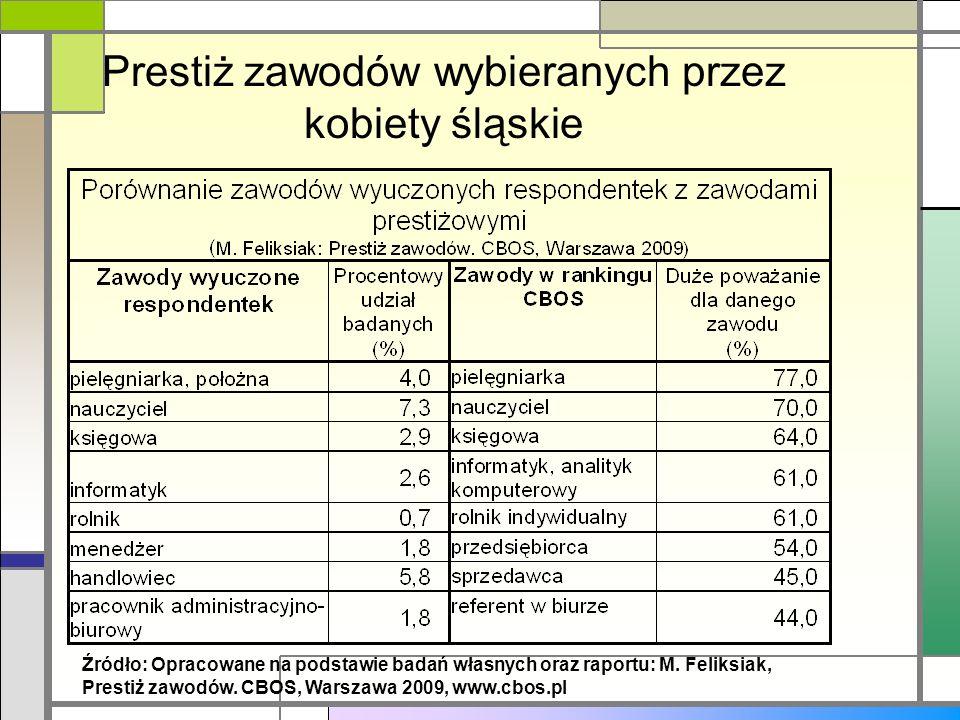 Prestiż zawodów wybieranych przez kobiety śląskie Źródło: Opracowane na podstawie badań własnych oraz raportu: M. Feliksiak, Prestiż zawodów. CBOS, Wa