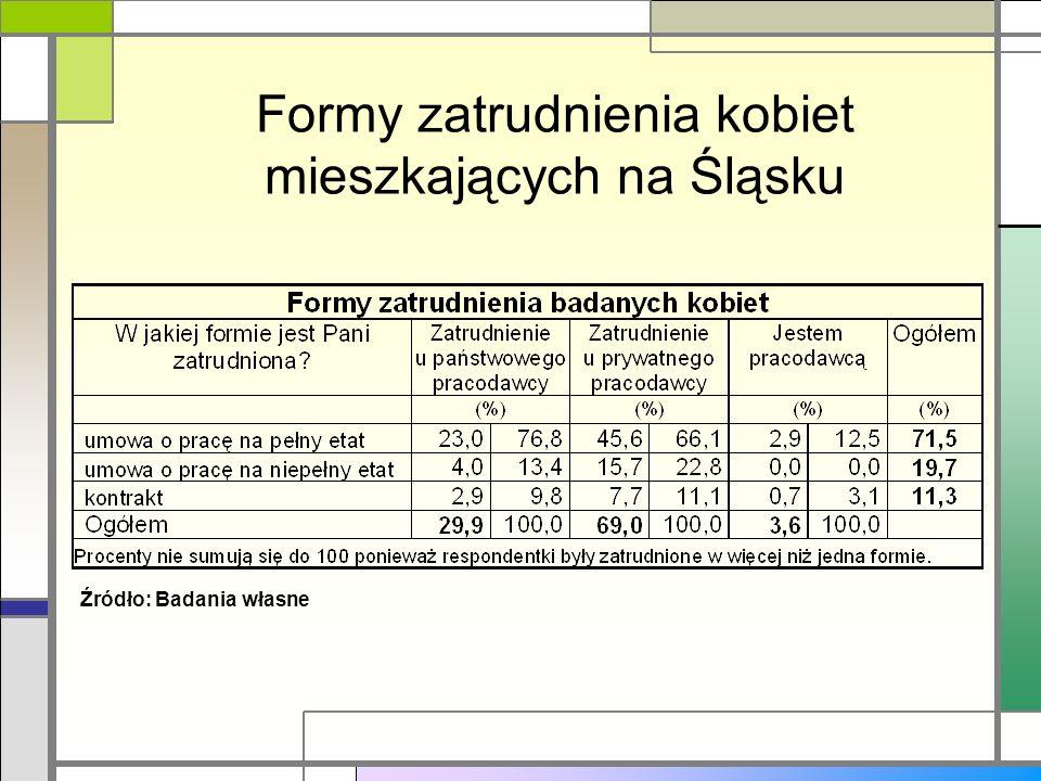 Formy zatrudnienia kobiet mieszkających na Śląsku Źródło: Badania własne
