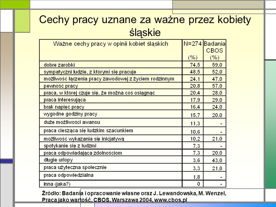 Cechy pracy uznane za ważne przez kobiety śląskie Źródło: Badania i opracowanie własne oraz J. Lewandowska, M. Wenzel, Praca jako wartość, CBOS, Warsz