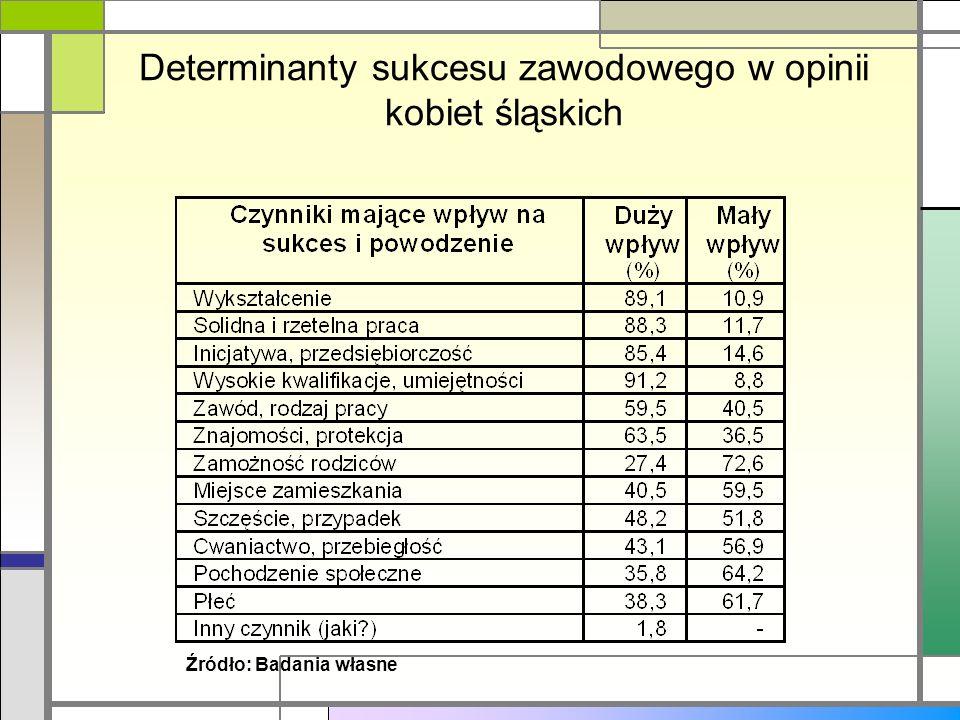 Determinanty sukcesu zawodowego w opinii kobiet śląskich Źródło: Badania własne