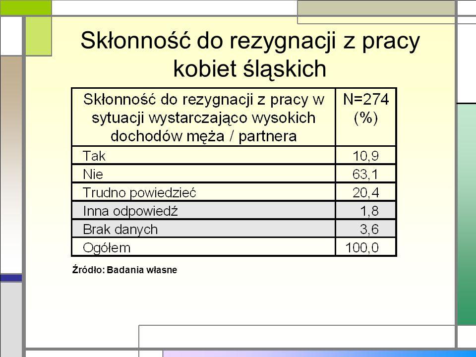 Skłonność do rezygnacji z pracy kobiet śląskich Źródło: Badania własne