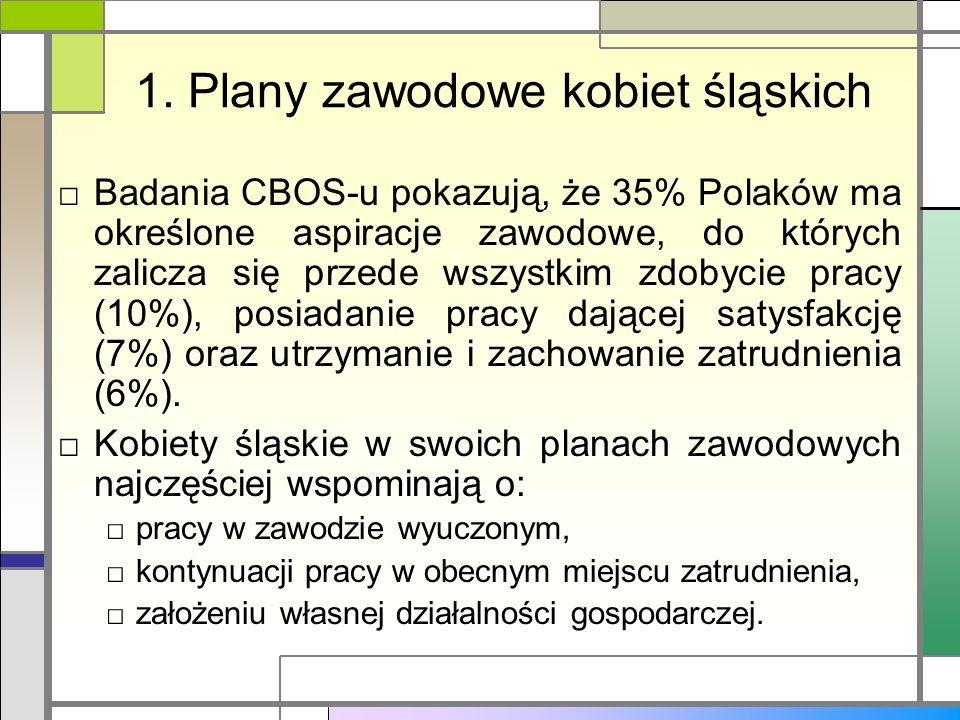 1. Plany zawodowe kobiet śląskich Badania CBOS-u pokazują, że 35% Polaków ma określone aspiracje zawodowe, do których zalicza się przede wszystkim zdo