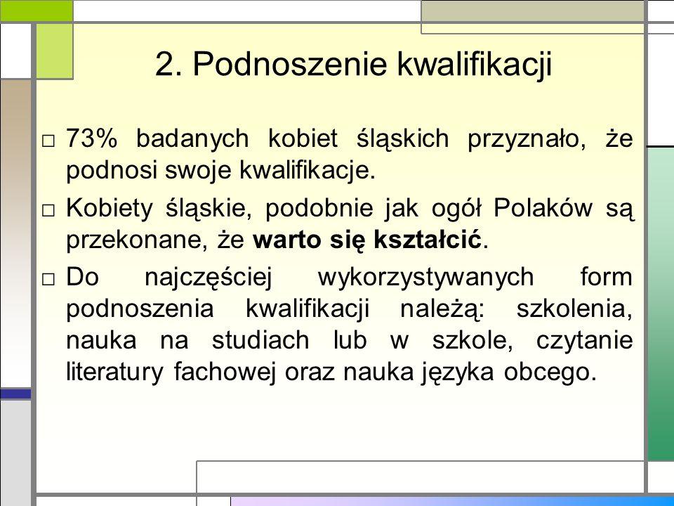 2. Podnoszenie kwalifikacji 73% badanych kobiet śląskich przyznało, że podnosi swoje kwalifikacje. Kobiety śląskie, podobnie jak ogół Polaków są przek