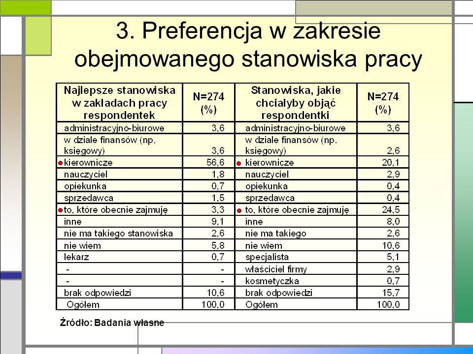 3. Preferencja w zakresie obejmowanego stanowiska pracy Źródło: Badania własne