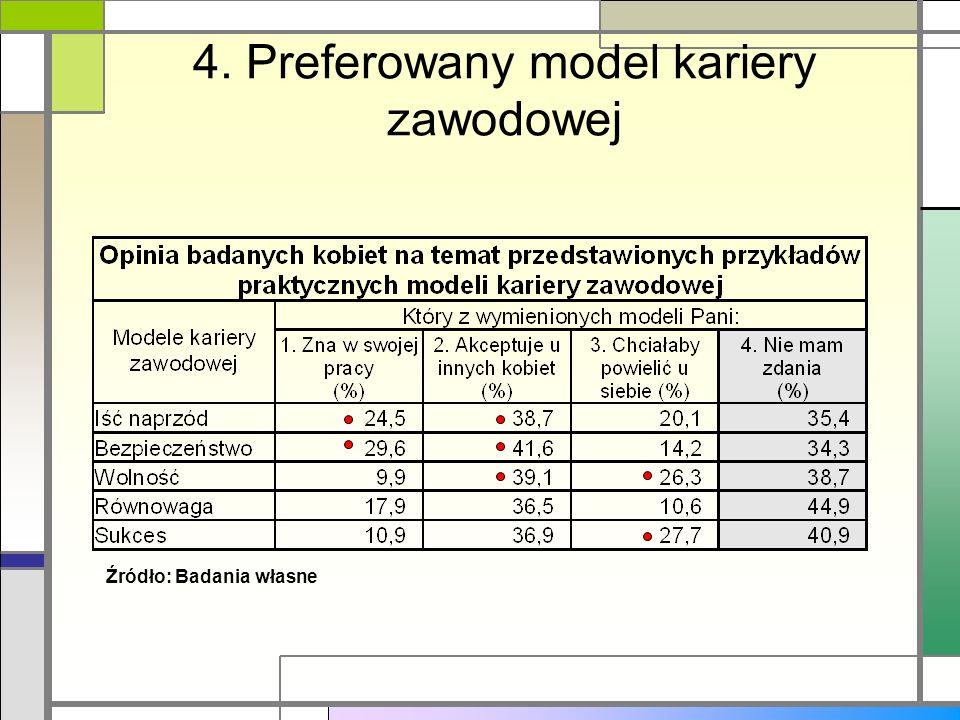 4. Preferowany model kariery zawodowej Źródło: Badania własne
