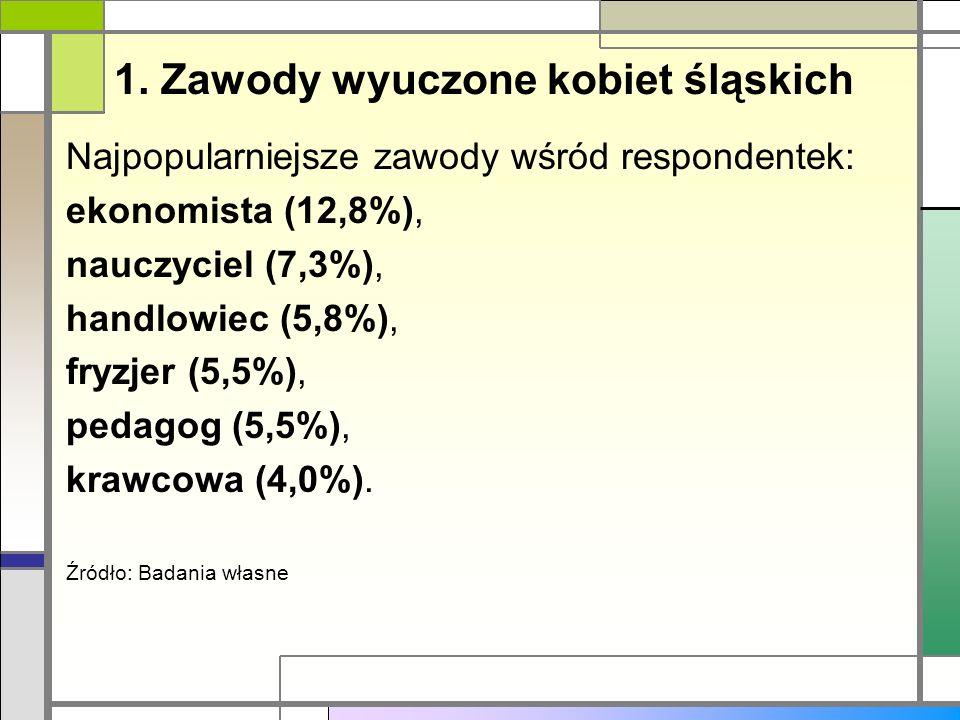 1. Zawody wyuczone kobiet śląskich Najpopularniejsze zawody wśród respondentek: ekonomista (12,8%), nauczyciel (7,3%), handlowiec (5,8%), fryzjer (5,5