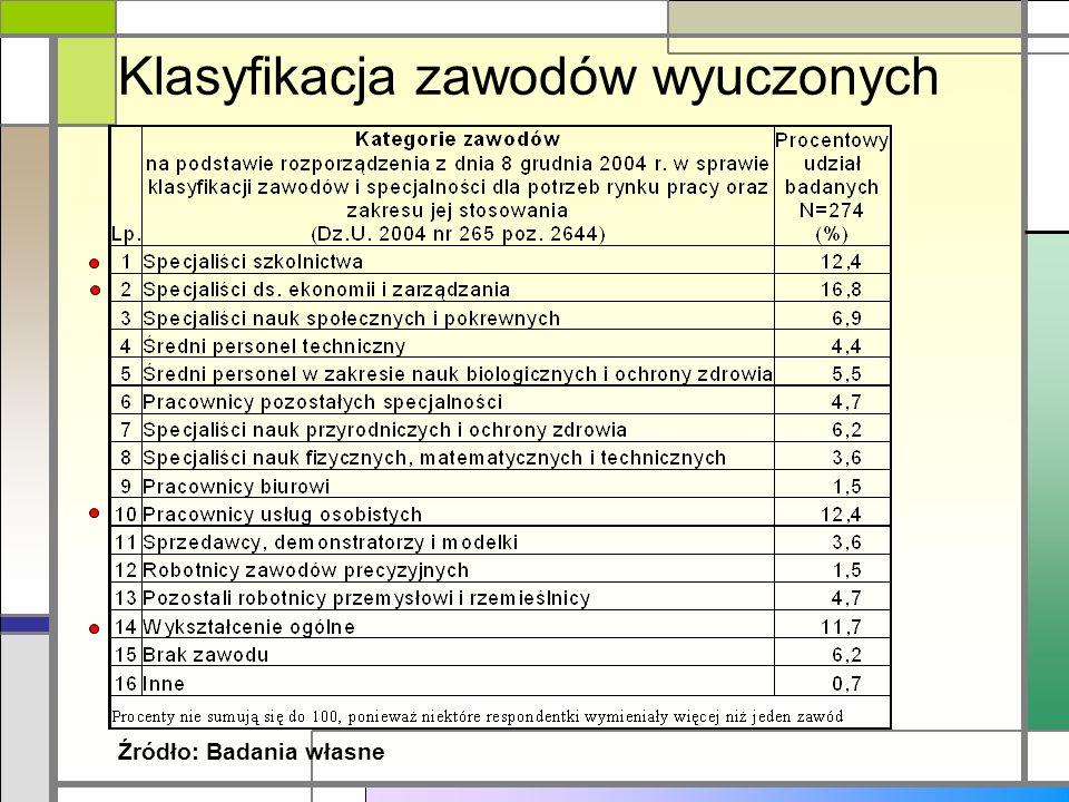 Klasyfikacja zawodów wyuczonych Źródło: Badania własne