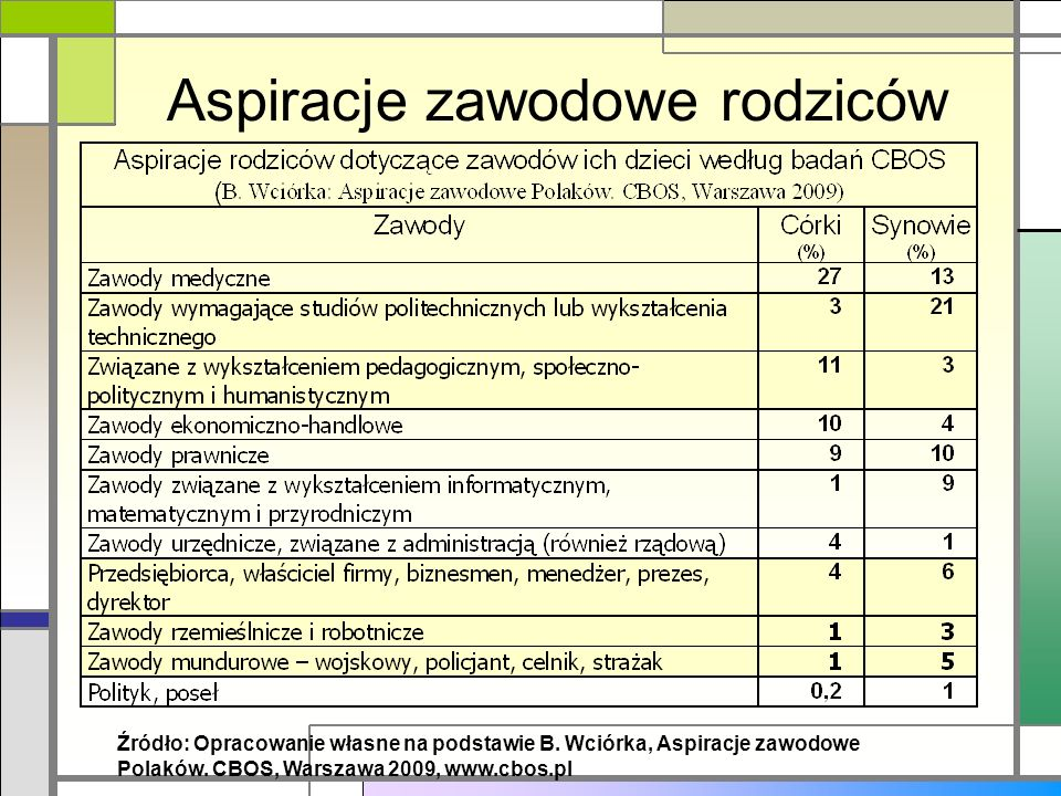Aspiracje zawodowe rodziców Źródło: Opracowanie własne na podstawie B. Wciórka, Aspiracje zawodowe Polaków. CBOS, Warszawa 2009, www.cbos.pl
