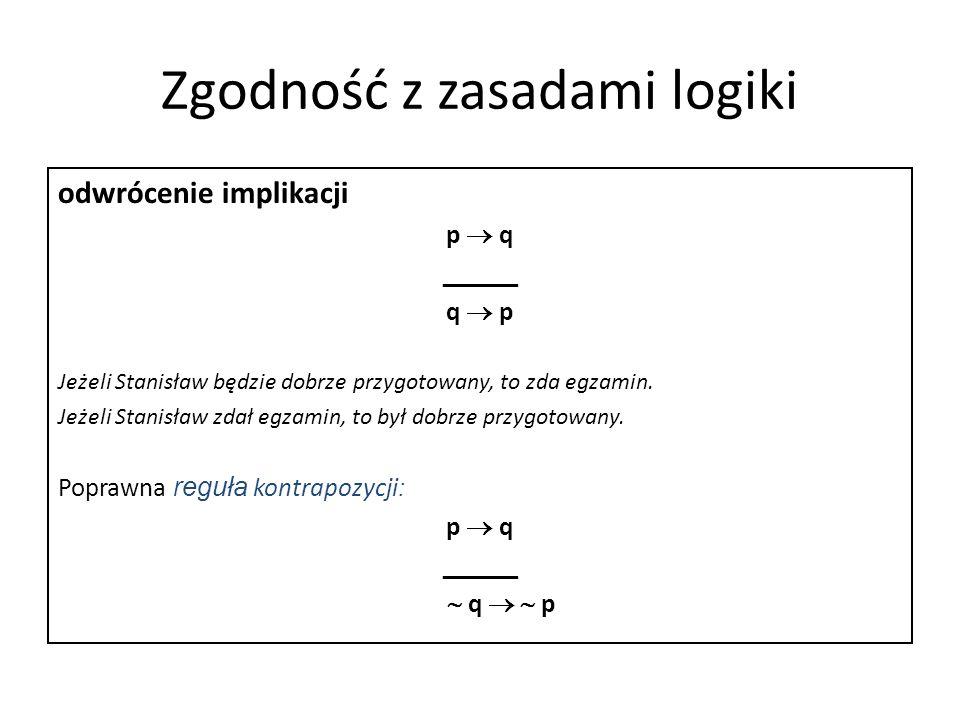 Zgodność z zasadami logiki odwrócenie implikacji p q _____ q p Jeżeli Stanisław będzie dobrze przygotowany, to zda egzamin. Jeżeli Stanisław zdał egza