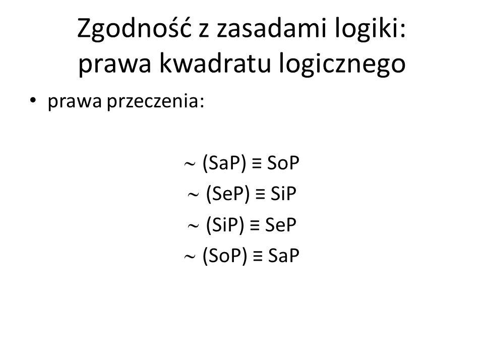 Zgodność z zasadami logiki: prawa kwadratu logicznego prawa przeczenia: (SaP) SoP (SeP) SiP (SiP) SeP (SoP) SaP