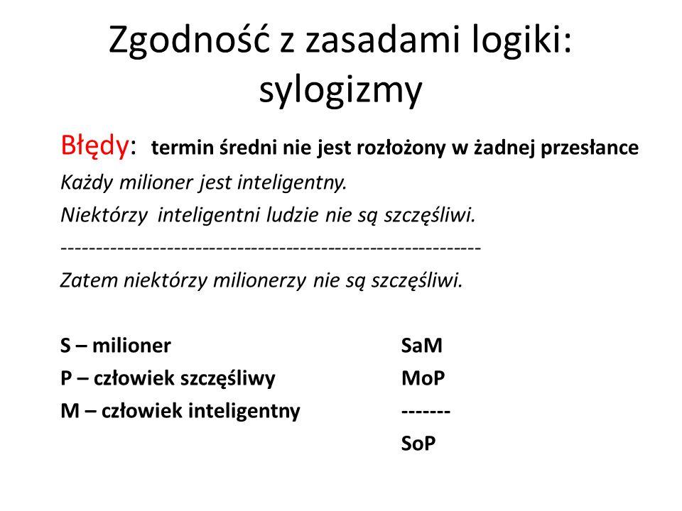 Zgodność z zasadami logiki: sylogizmy Błędy: termin średni nie jest rozłożony w żadnej przesłance Każdy milioner jest inteligentny. Niektórzy intelige