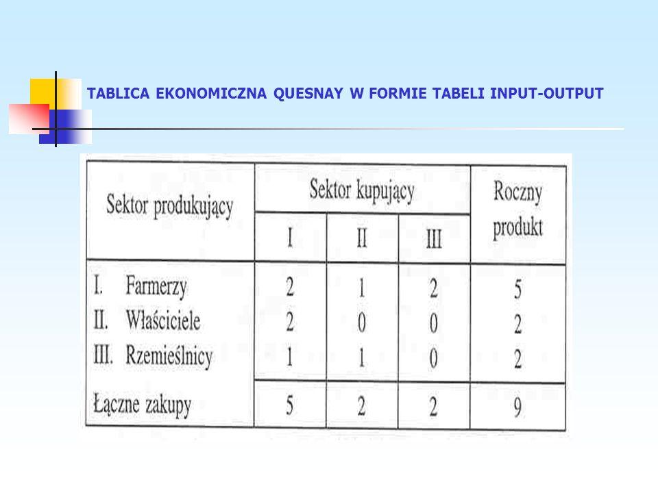 Współczesna tabela input-output I część (popyt pośredni): Przepływy pieniężne w pośrednich stadiach produkcji – koszty materialne, ewentualnie wraz z amortyzacją Gałęzie produkcyjne Ewentualnie eksport i import jako gałęzie produkcyjne