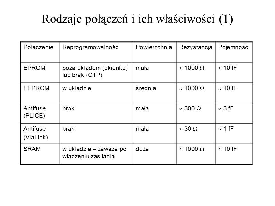 Rodzaje połączeń i ich właściwości (1) PołączenieReprogramowalnośćPowierzchniaRezystancjaPojemność EPROMpoza układem (okienko) lub brak (OTP) mała 100