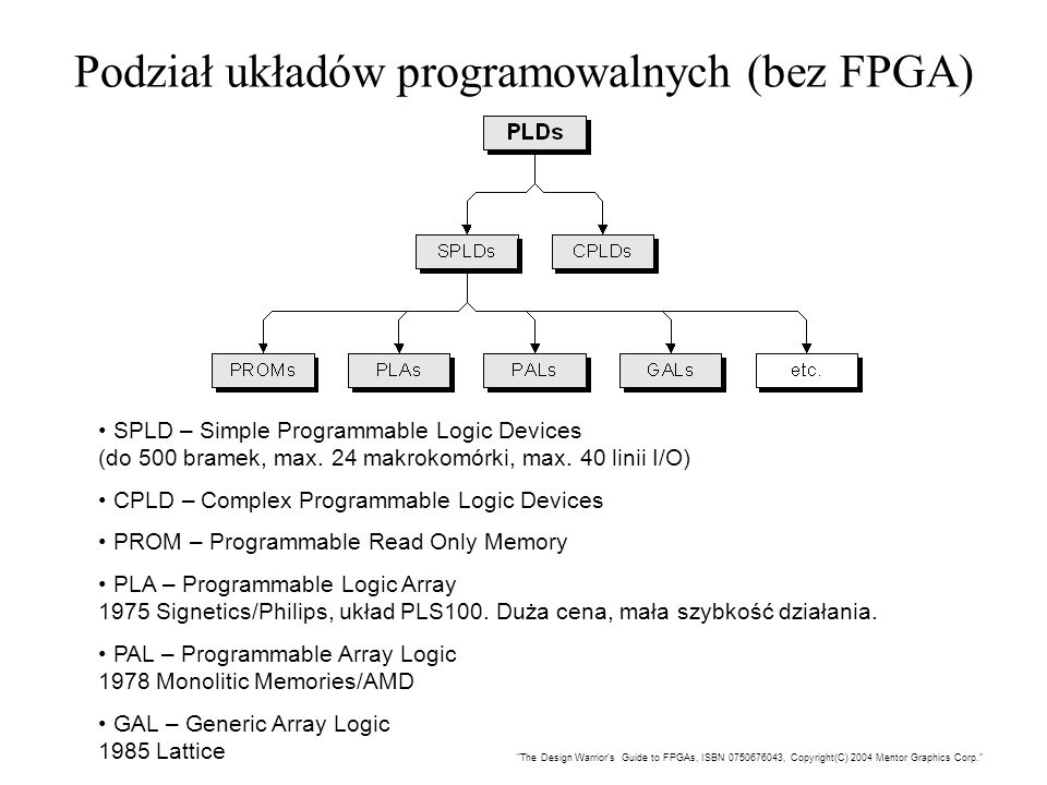 Podział układów programowalnych (bez FPGA) SPLD – Simple Programmable Logic Devices (do 500 bramek, max. 24 makrokomórki, max. 40 linii I/O) CPLD – Co