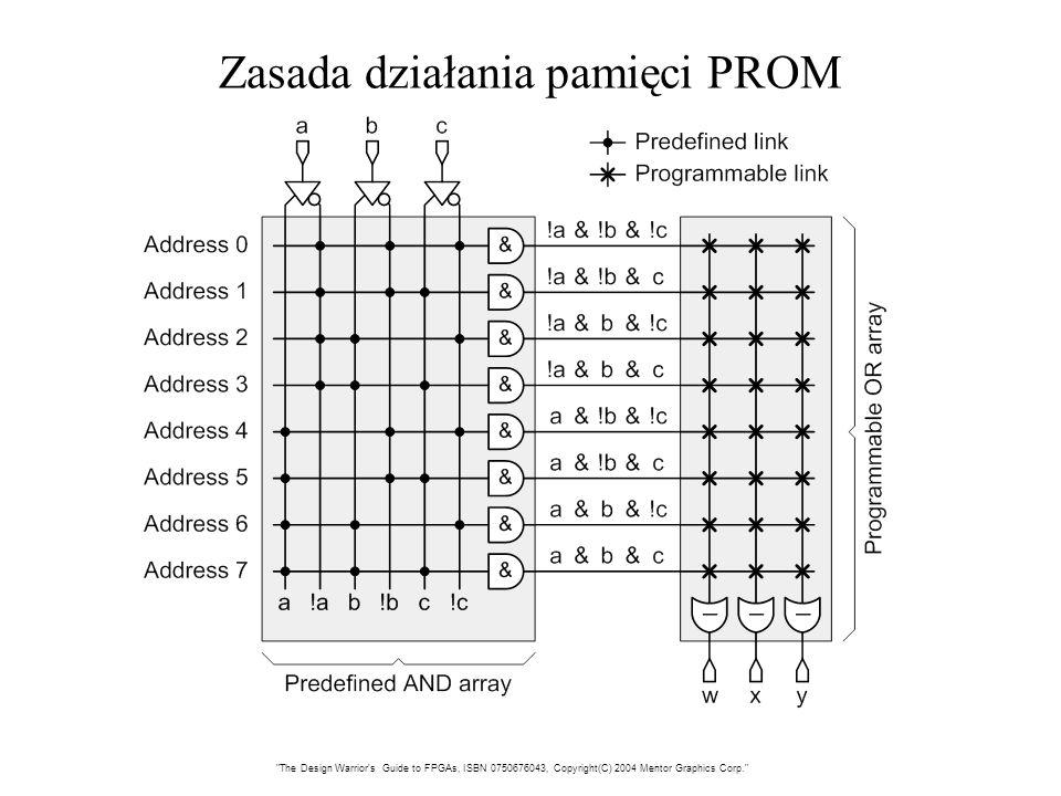 Zasada działania pamięci PROM