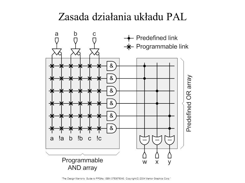 Zasada działania układu PAL