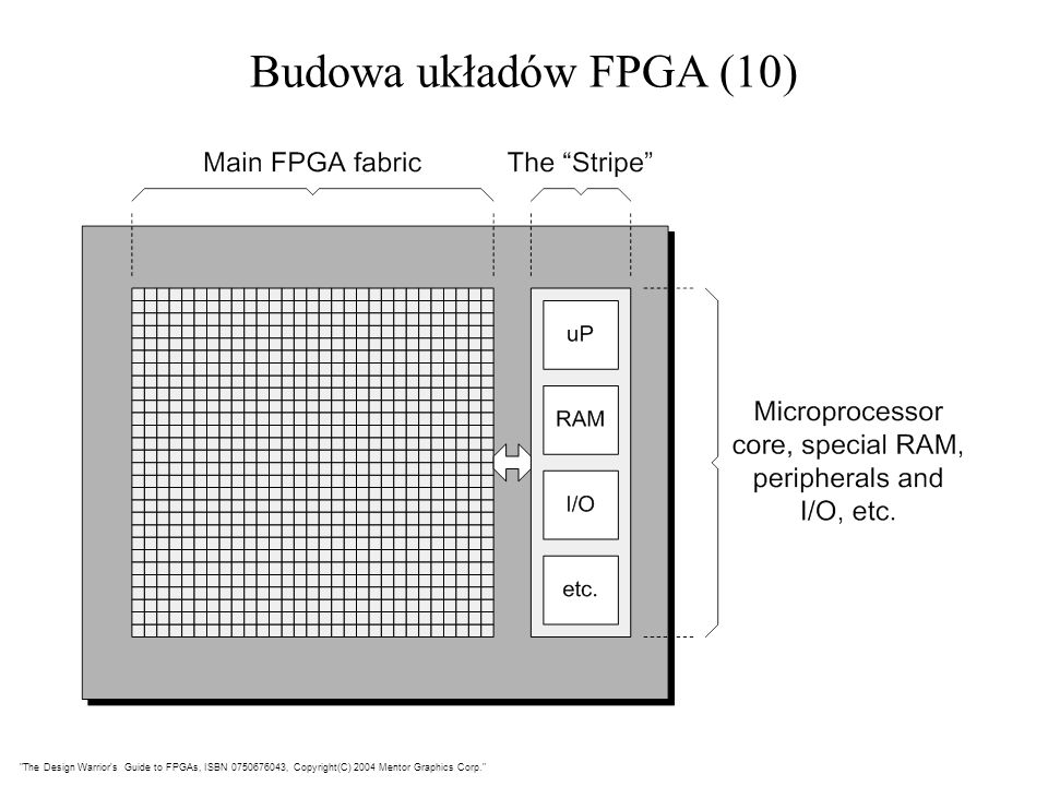Budowa układów FPGA (10) The Design Warrior s Guide to FPGAs, ISBN 0750676043, Copyright(C) 2004 Mentor Graphics Corp.