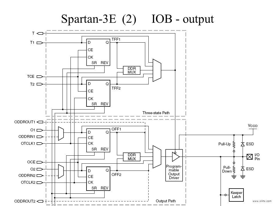 Spartan-3E (2) IOB - output www.xilinx.com