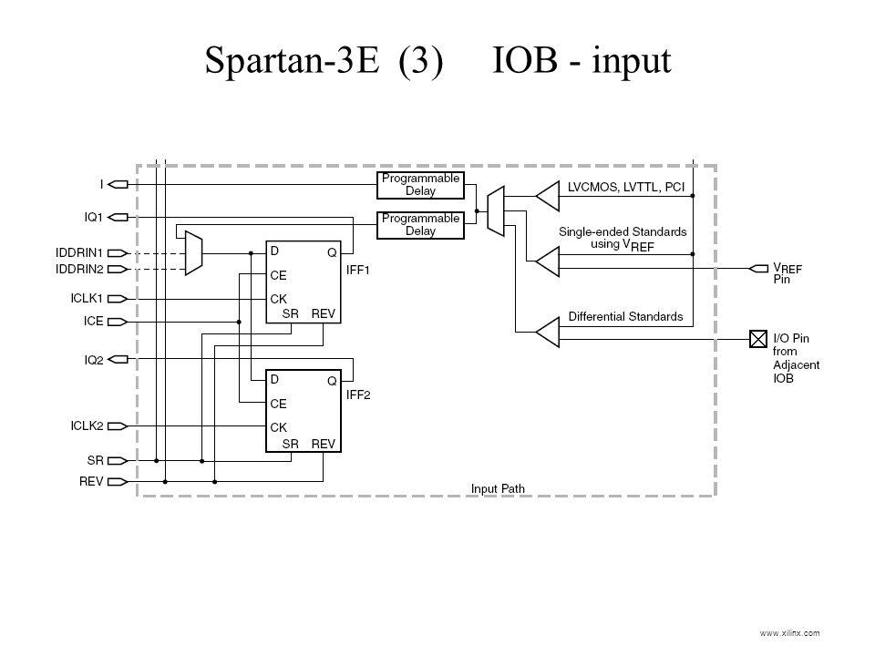 Spartan-3E (3) IOB - input www.xilinx.com