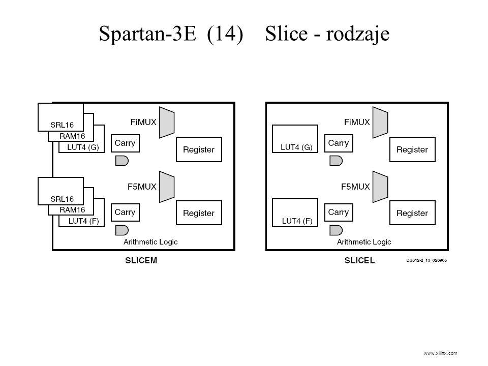 Spartan-3E (14) Slice - rodzaje www.xilinx.com