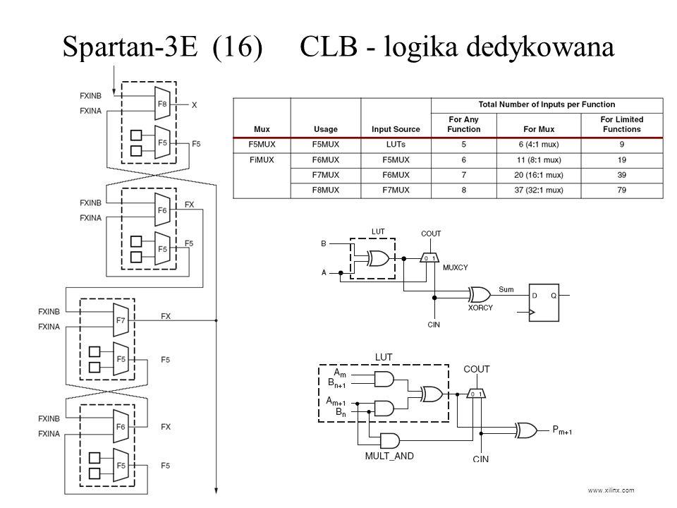 Spartan-3E (16) CLB - logika dedykowana www.xilinx.com
