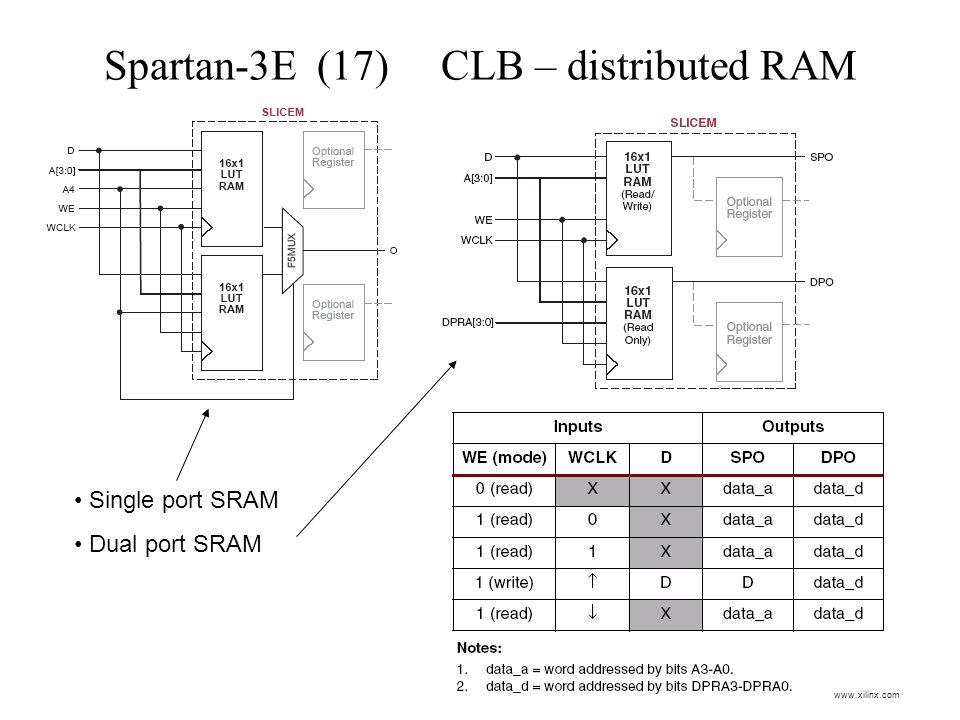 Spartan-3E (17) CLB – distributed RAM Single port SRAM Dual port SRAM www.xilinx.com
