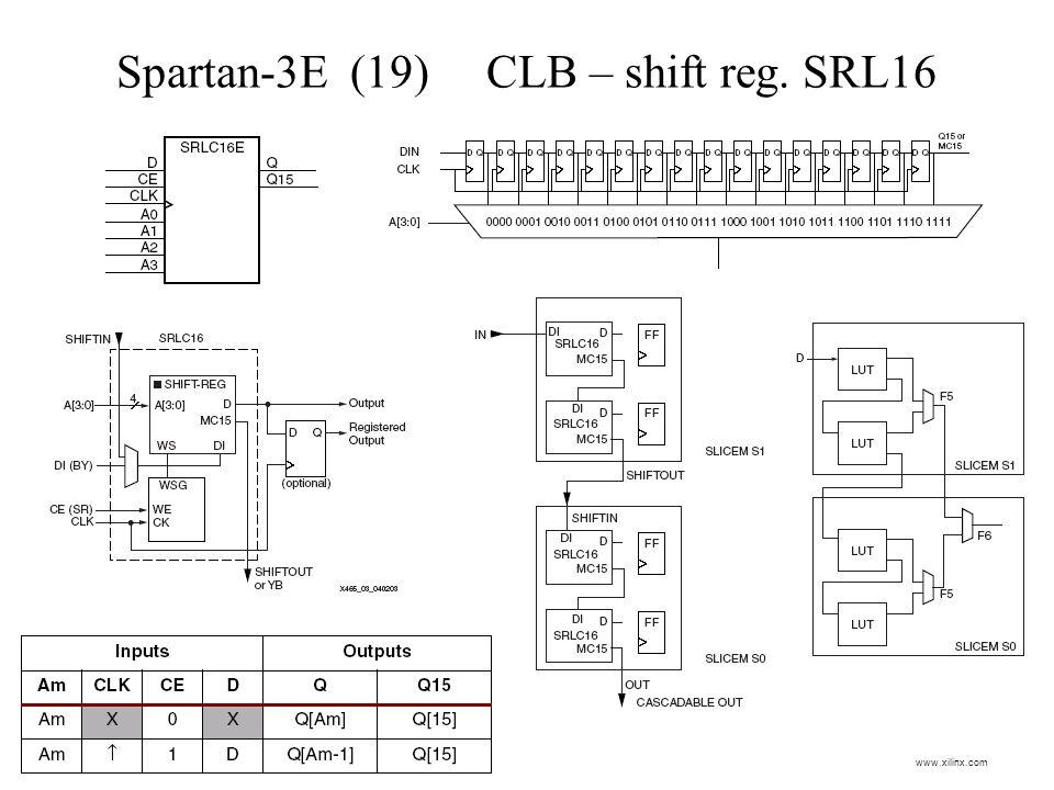 Spartan-3E (19) CLB – shift reg. SRL16 www.xilinx.com