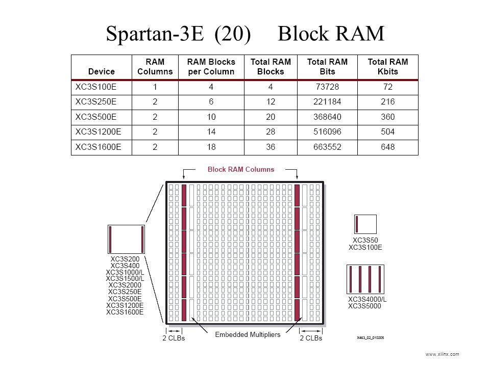 Spartan-3E (20) Block RAM www.xilinx.com