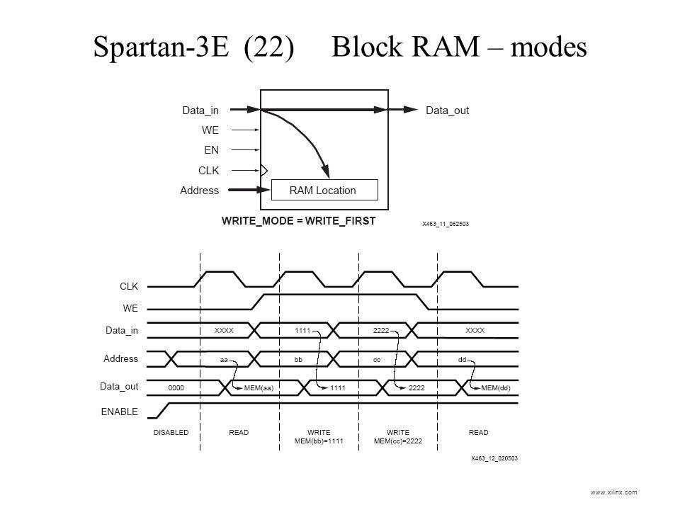 Spartan-3E (22) Block RAM – modes www.xilinx.com