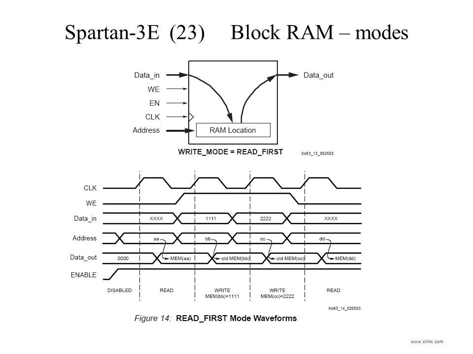 Spartan-3E (23) Block RAM – modes www.xilinx.com