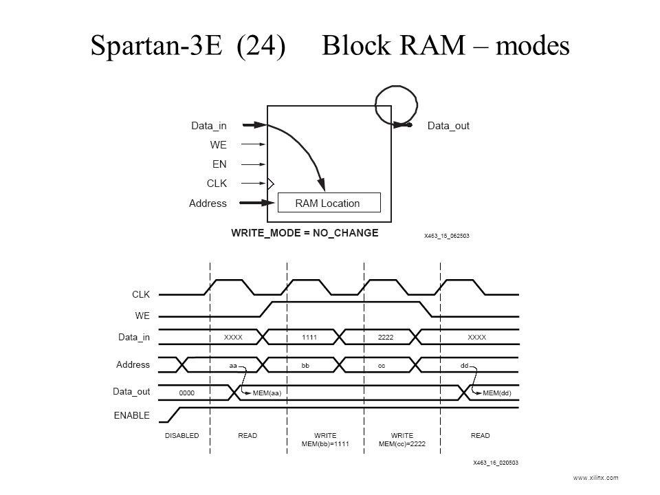 Spartan-3E (24) Block RAM – modes www.xilinx.com
