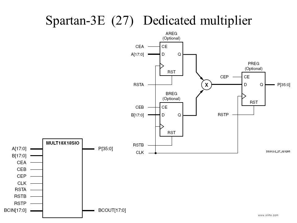 Spartan-3E (27) Dedicated multiplier www.xilinx.com