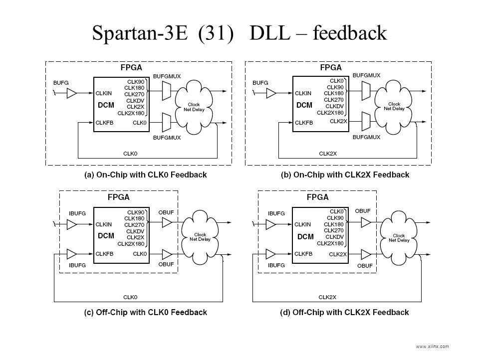 Spartan-3E (31) DLL – feedback www.xilinx.com