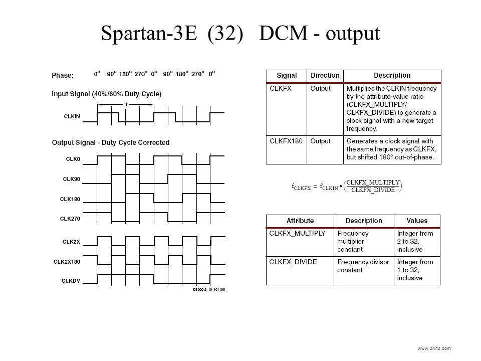 Spartan-3E (32) DCM - output www.xilinx.com