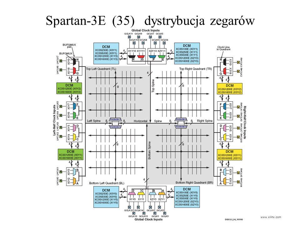 Spartan-3E (35) dystrybucja zegarów www.xilinx.com