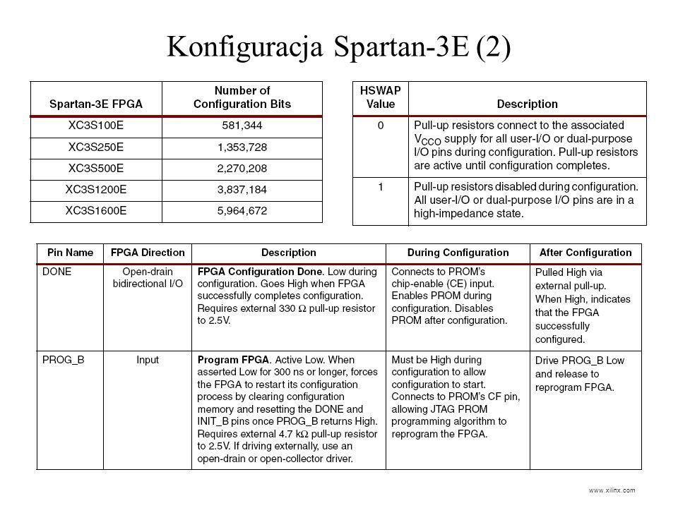 Konfiguracja Spartan-3E (2) www.xilinx.com