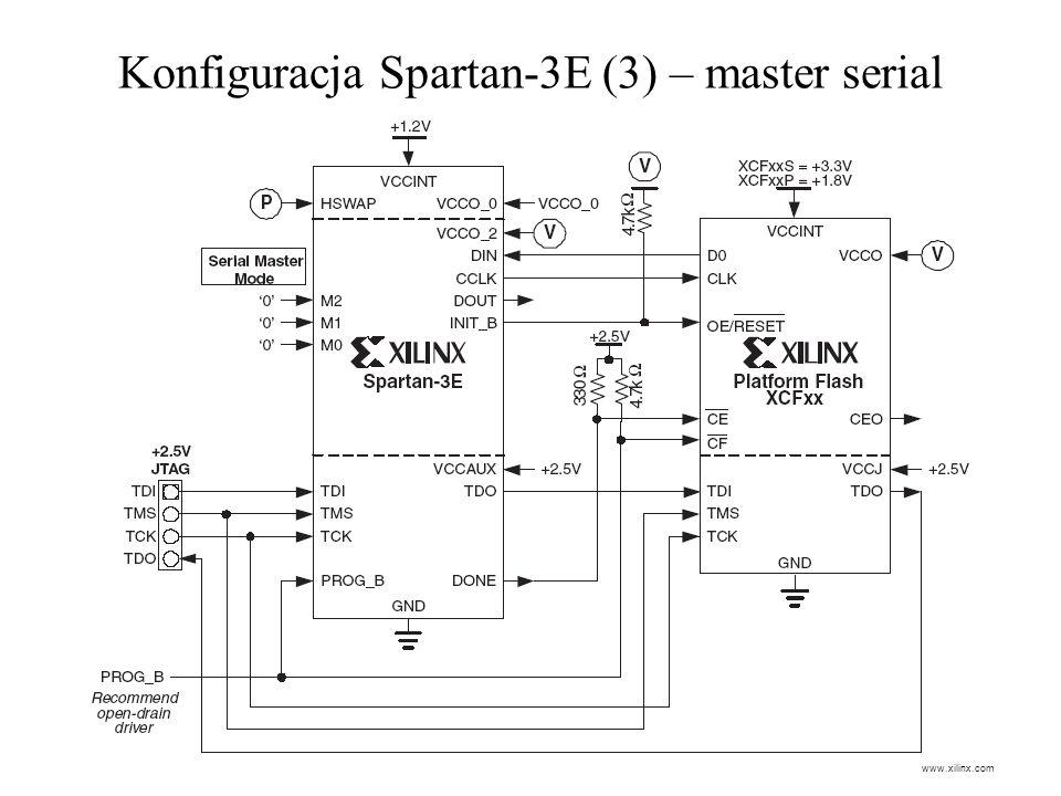 Konfiguracja Spartan-3E (3) – master serial www.xilinx.com