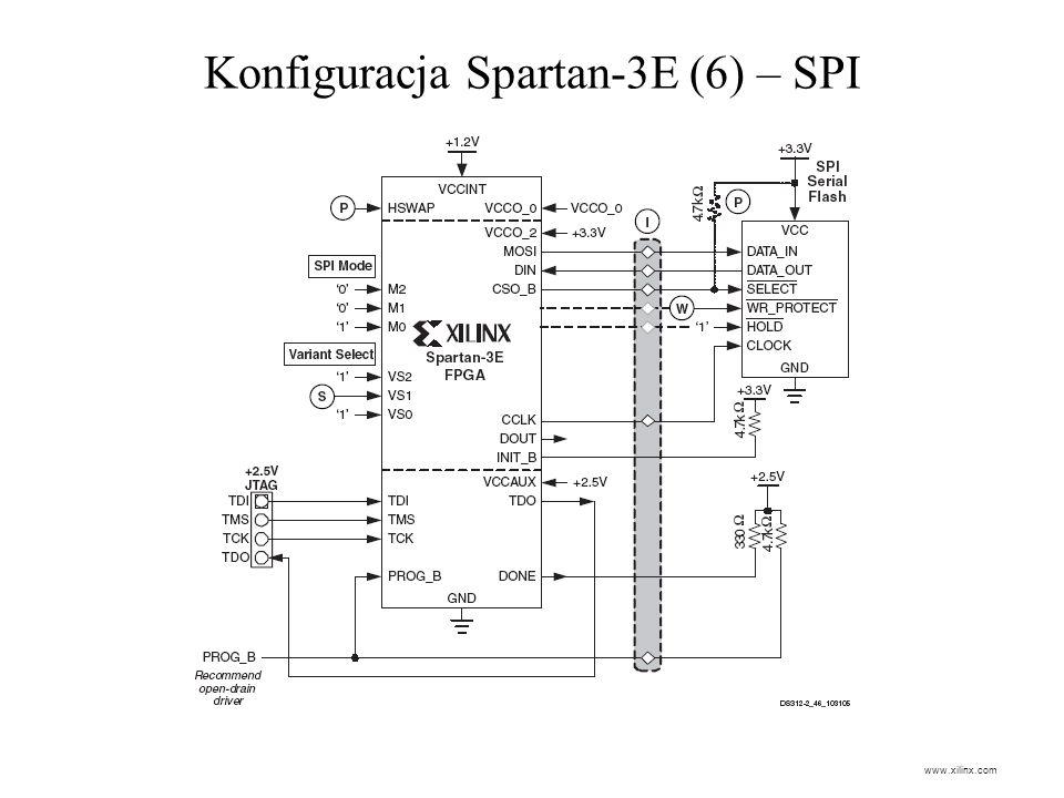 Konfiguracja Spartan-3E (6) – SPI www.xilinx.com
