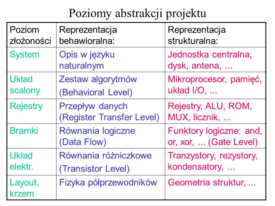 Primitives and macros – synteza (3)...