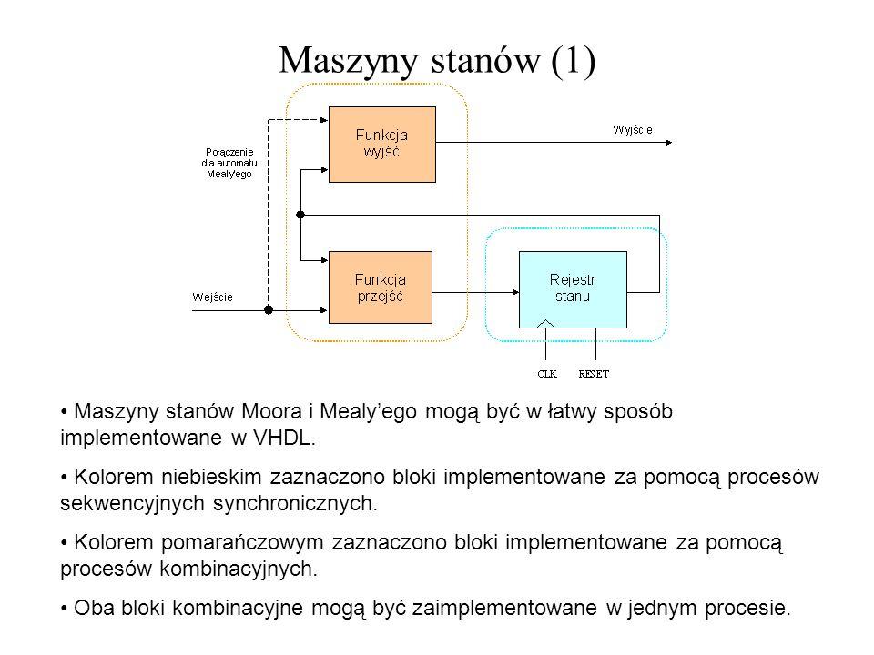 Maszyny stanów (1) Maszyny stanów Moora i Mealyego mogą być w łatwy sposób implementowane w VHDL. Kolorem niebieskim zaznaczono bloki implementowane z
