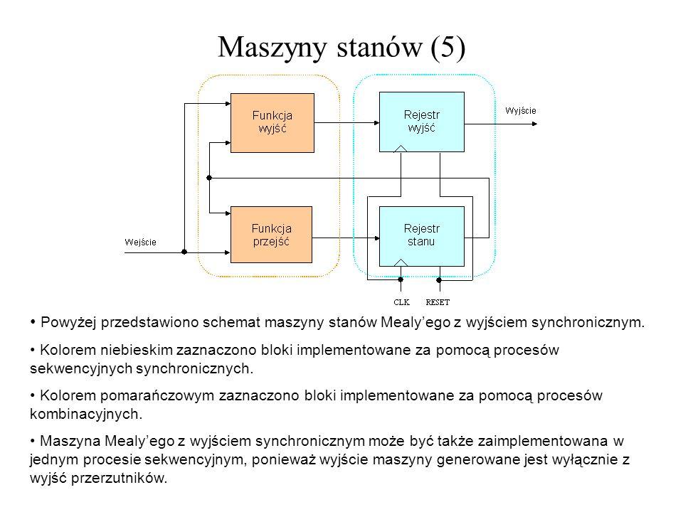 Maszyny stanów (5) Powyżej przedstawiono schemat maszyny stanów Mealyego z wyjściem synchronicznym. Kolorem niebieskim zaznaczono bloki implementowane