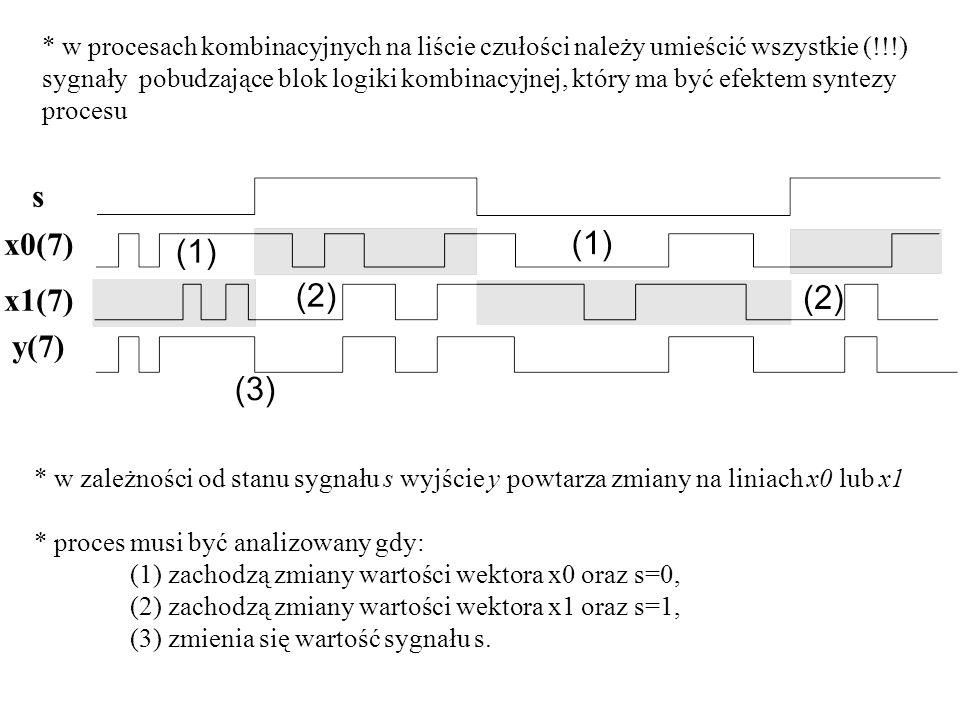 * w procesach kombinacyjnych na liście czułości należy umieścić wszystkie (!!!) sygnały pobudzające blok logiki kombinacyjnej, który ma być efektem sy