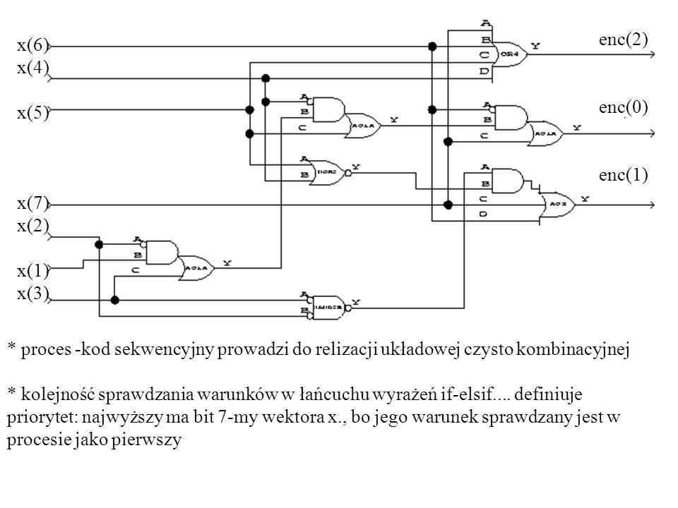 * proces -kod sekwencyjny prowadzi do relizacji układowej czysto kombinacyjnej * kolejność sprawdzania warunków w łańcuchu wyrażeń if-elsif.... defini