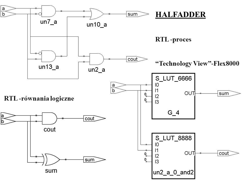 HALFADDER RTL -proces Technology View-Flex8000 RTL -równania logiczne