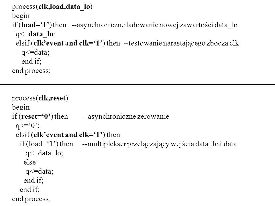 process(clk,load,data_lo) begin if (load=1) then --asynchroniczne ładowanie nowej zawartości data_lo q<=data_lo; elsif (clkevent and clk=1) then --tes