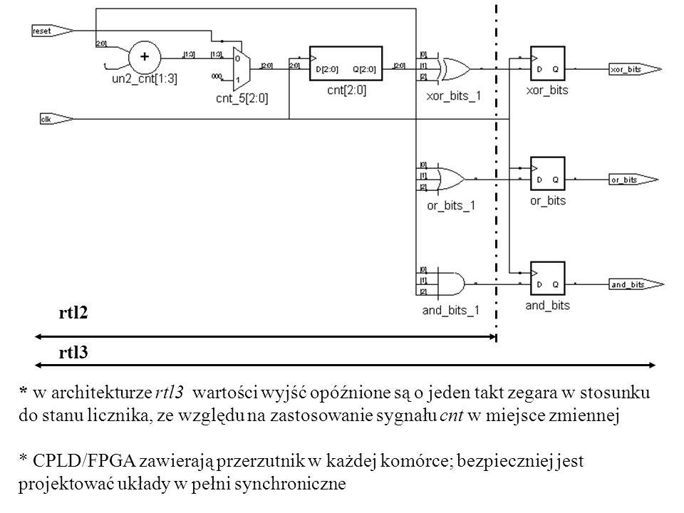 rtl2 rtl3 * w architekturze rtl3 wartości wyjść opóźnione są o jeden takt zegara w stosunku do stanu licznika, ze względu na zastosowanie sygnału cnt