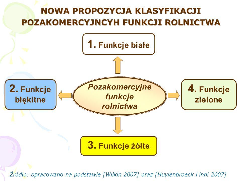 NOWA PROPOZYCJA KLASYFIKACJI POZAKOMERCYJNCYH FUNKCJI ROLNICTWA Pozakomercyjne funkcje rolnictwa 4. Funkcje zielone 2. Funkcje błękitne 1. Funkcje bia