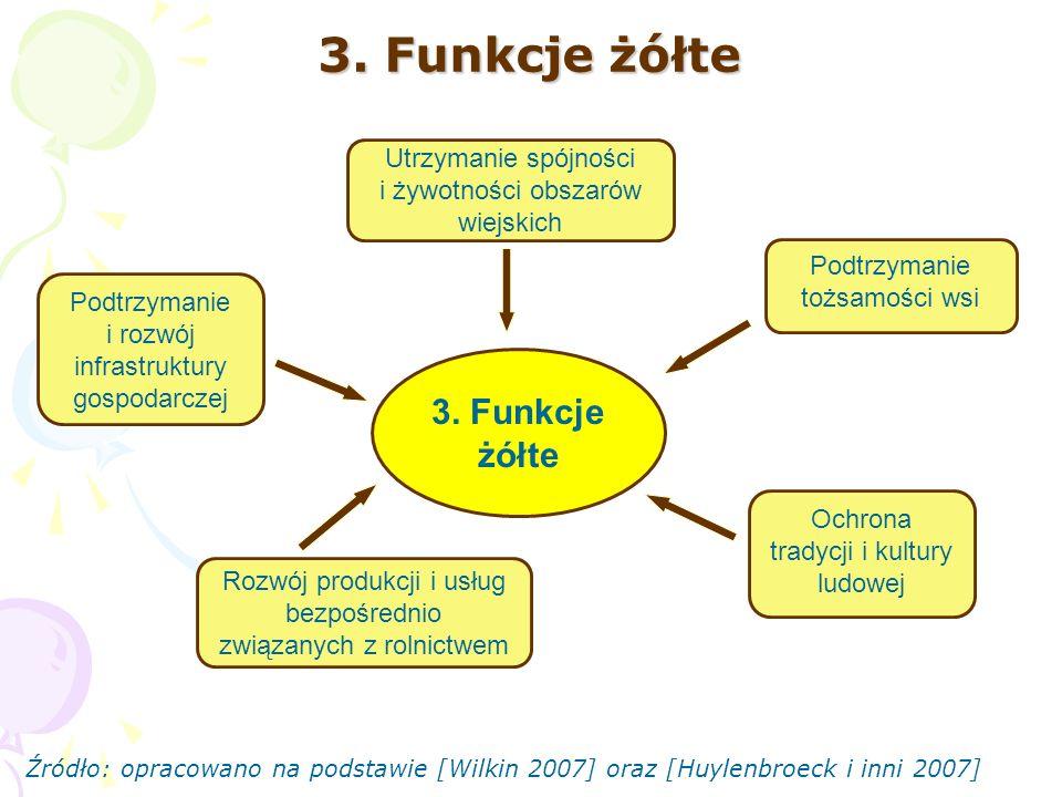 3. Funkcje żółte Utrzymanie spójności i żywotności obszarów wiejskich Podtrzymanie i rozwój infrastruktury gospodarczej Podtrzymanie tożsamości wsi Ro